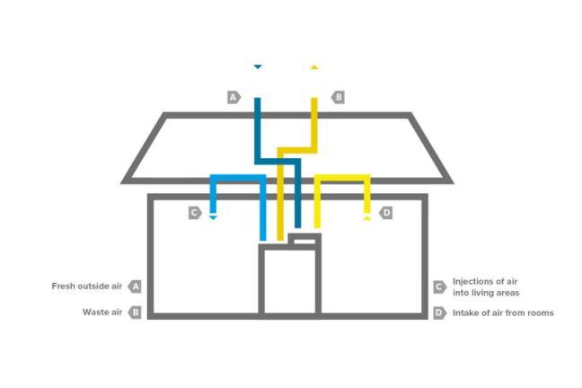 Rihter-sistem-prezracevanja-01-en